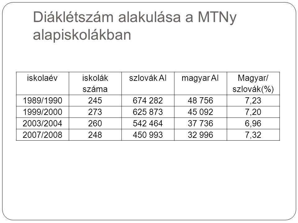 Diáklétszám alakulása a MTNy alapiskolákban iskolaév iskolák száma szlovák AImagyar AI Magyar/ szlovák(%) 1989/1990245674 28248 7567,23 1999/2000273625 87345 0927,20 2003/2004260542 46437 7366,96 2007/2008248450 99332 9967,32