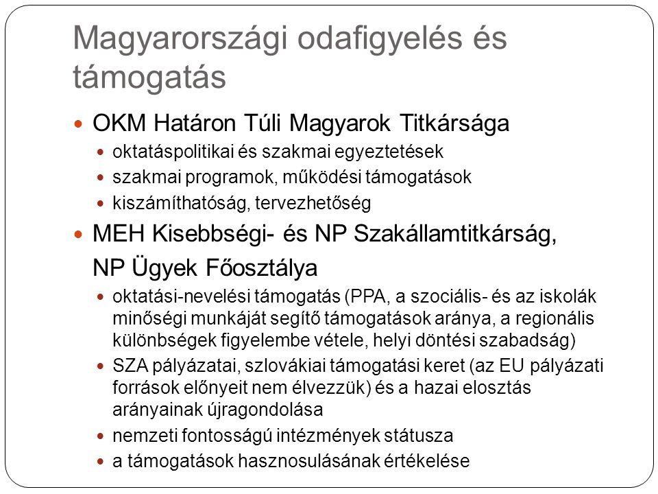 Magyarországi odafigyelés és támogatás OKM Határon Túli Magyarok Titkársága oktatáspolitikai és szakmai egyeztetések szakmai programok, működési támogatások kiszámíthatóság, tervezhetőség MEH Kisebbségi- és NP Szakállamtitkárság, NP Ügyek Főosztálya oktatási-nevelési támogatás (PPA, a szociális- és az iskolák minőségi munkáját segítő támogatások aránya, a regionális különbségek figyelembe vétele, helyi döntési szabadság) SZA pályázatai, szlovákiai támogatási keret (az EU pályázati források előnyeit nem élvezzük) és a hazai elosztás arányainak újragondolása nemzeti fontosságú intézmények státusza a támogatások hasznosulásának értékelése