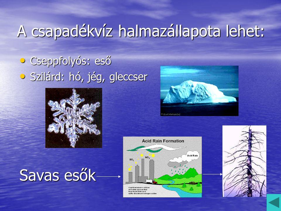 A csapadékvíz halmazállapota lehet: Cseppfolyós: eső Cseppfolyós: eső Szilárd: hó, jég, gleccser Szilárd: hó, jég, gleccser Savas esők