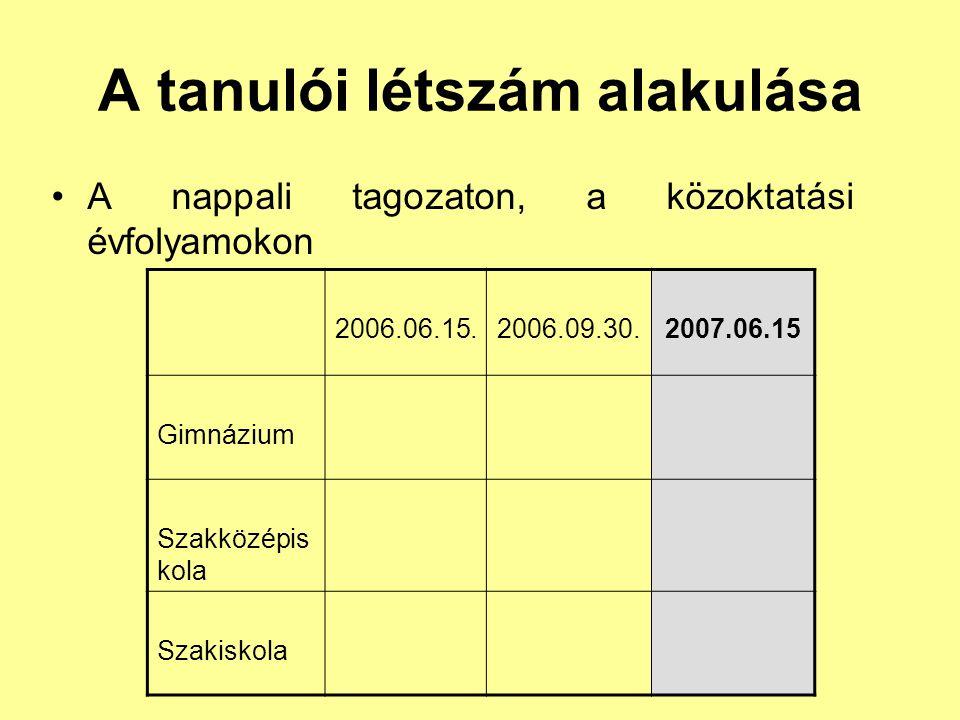 A tanulói létszám alakulása A nappali tagozaton, a közoktatási évfolyamokon 2006.06.15.2006.09.30.2007.06.15 Gimnázium Szakközépis kola Szakiskola
