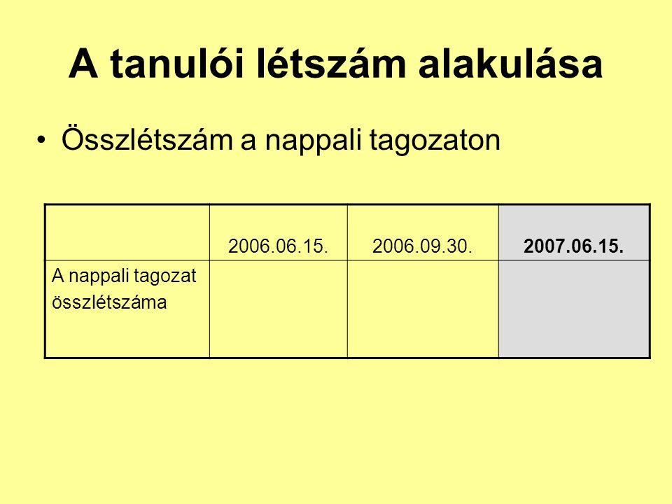 A tanulói létszám alakulása Összlétszám a nappali tagozaton 2006.06.15.2006.09.30.2007.06.15. A nappali tagozat összlétszáma