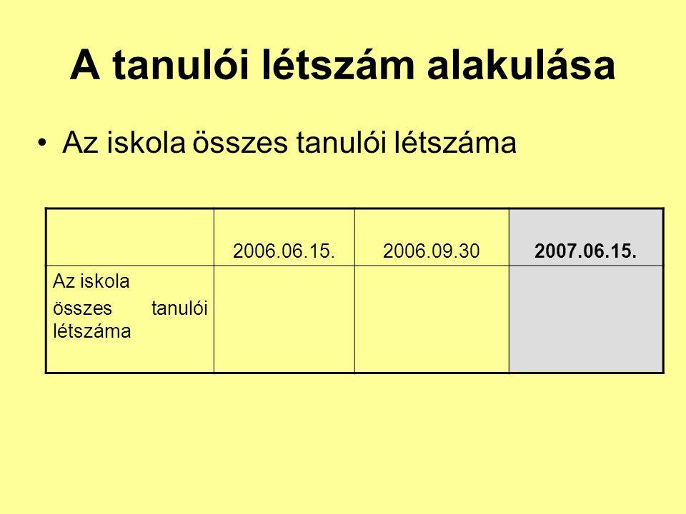 A tanulói létszám alakulása Az iskola összes tanulói létszáma 2006.06.15.2006.09.302007.06.15. Az iskola összes tanulói létszáma