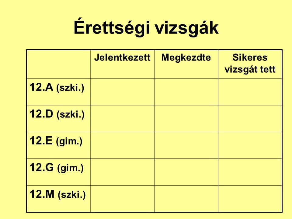Érettségi vizsgák JelentkezettMegkezdteSikeres vizsgát tett 12.A (szki.) 12.D (szki.) 12.E (gim.) 12.G (gim.) 12.M (szki.)