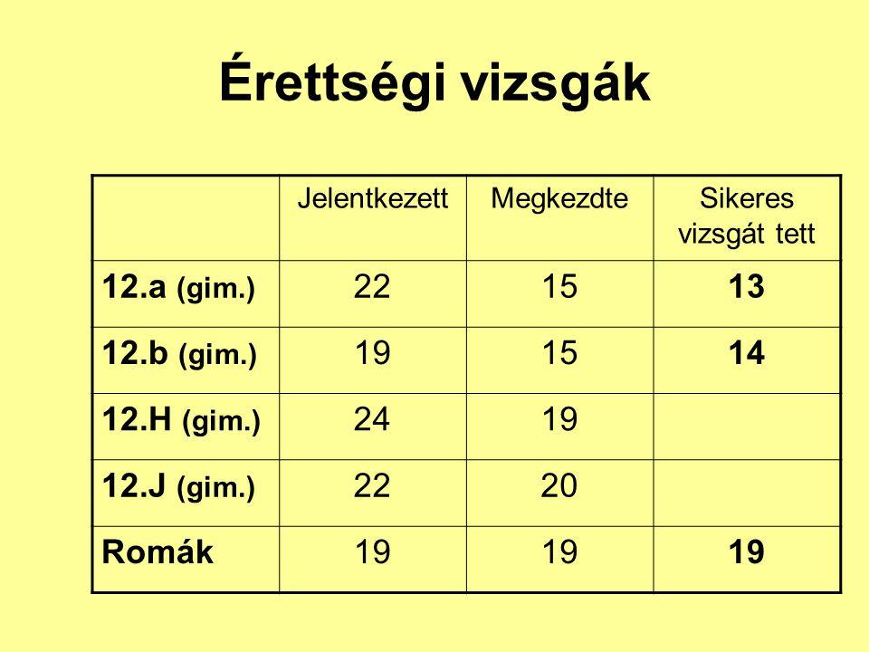 Érettségi vizsgák JelentkezettMegkezdteSikeres vizsgát tett 12.a (gim.) 221513 12.b (gim.) 191514 12.H (gim.) 2419 12.J (gim.) 2220 Romák19