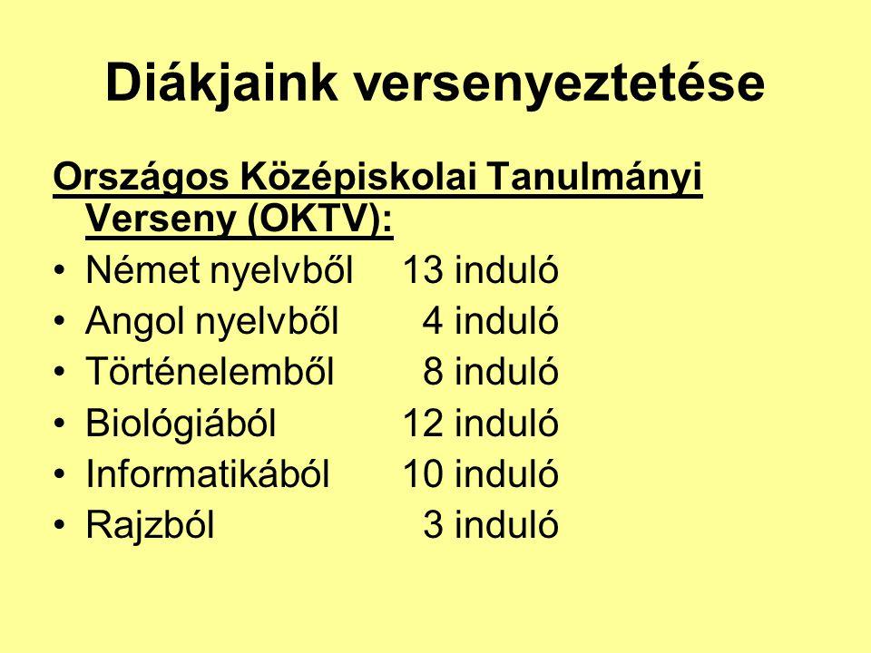 Diákjaink versenyeztetése Országos Középiskolai Tanulmányi Verseny (OKTV): Német nyelvből13 induló Angol nyelvből 4 induló Történelemből 8 induló Biol