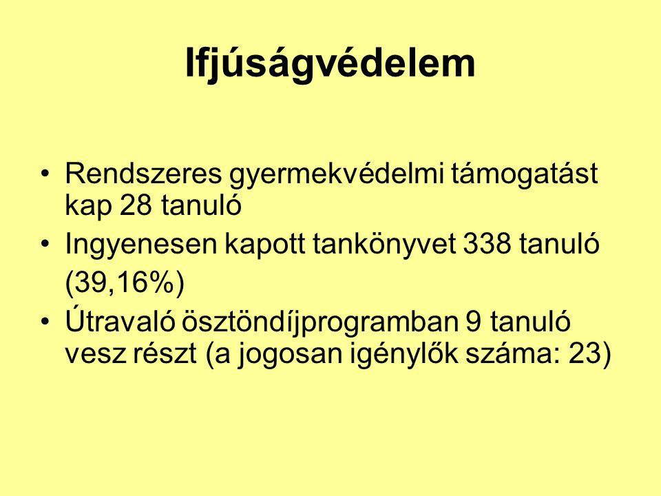 Ifjúságvédelem Rendszeres gyermekvédelmi támogatást kap 28 tanuló Ingyenesen kapott tankönyvet 338 tanuló (39,16%) Útravaló ösztöndíjprogramban 9 tanu