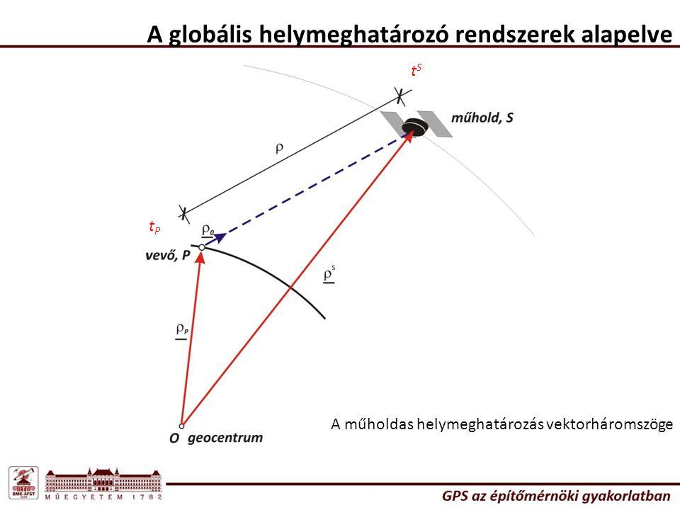 A globális helymeghatározó rendszerek alapelve A műholdas helymeghatározás vektorháromszöge tPtP tStS
