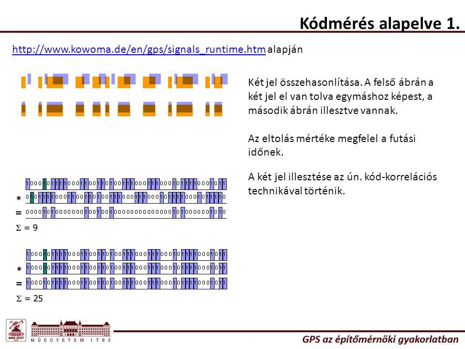 Kódmérés alapelve 1. http://www.kowoma.de/en/gps/signals_runtime.htmhttp://www.kowoma.de/en/gps/signals_runtime.htm alapján Két jel összehasonlítása.