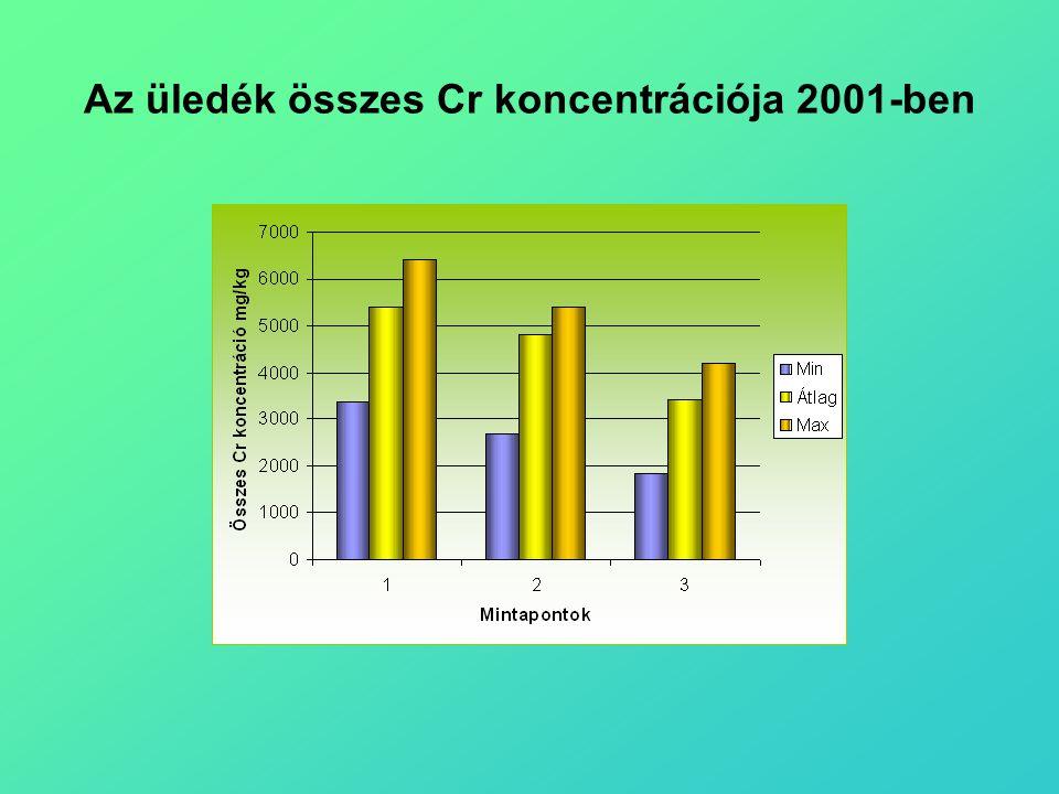 Az üledék összes Cr koncentrációja 2001-ben