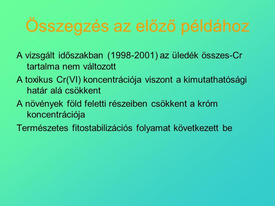 Összegzés az előző példához A vizsgált időszakban (1998-2001) az üledék összes-Cr tartalma nem változott A toxikus Cr(VI) koncentrációja viszont a kim