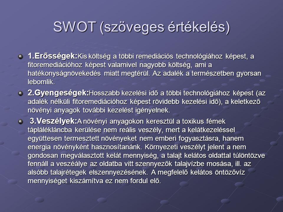 SWOT (szöveges értékelés) 1.Erősségek: Kis költség a többi remediációs technológiához képest, a fitoremediációhoz képest valamivel nagyobb költség, ami a hatékonyságnövekedés miatt megtérül.