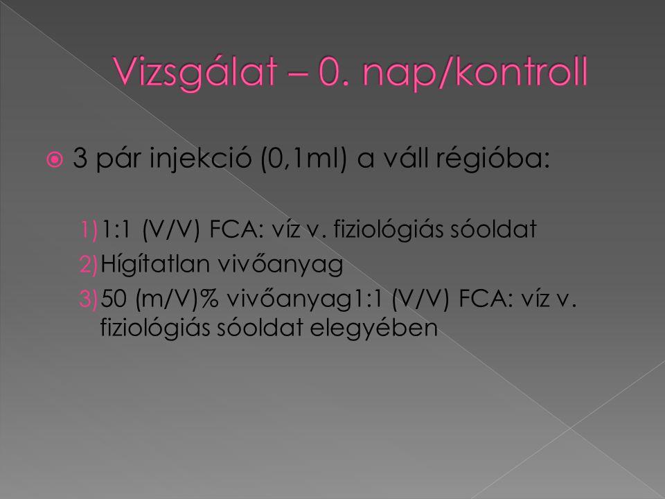  3 pár injekció (0,1ml) a váll régióba: 1) 1:1 (V/V) FCA: víz v. fiziológiás sóoldat 2) Hígítatlan vivőanyag 3) 50 (m/V)% vivőanyag1:1 (V/V) FCA: víz