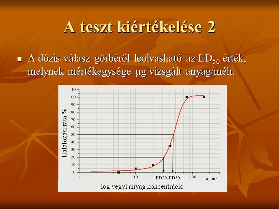 A teszt kiértékelése 2 A dózis-válasz görbéről leolvasható az LD 50 érték, melynek mértékegysége μg vizsgált anyag/méh. A dózis-válasz görbéről leolva