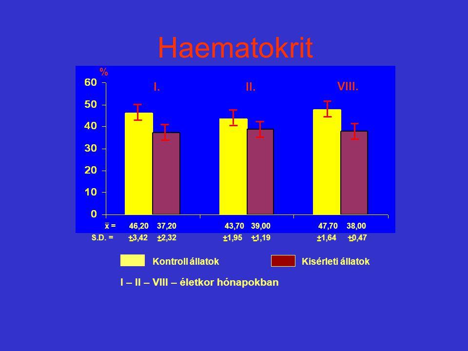 x = 46,20 37,20 43,70 39,00 47,70 38,00 S.D. = +3,42 +2,32 +1,95 +1,19 +1,64 +0,47 % Kontroll állatokKisérleti állatok Haematokrit I.II. VIII. I – II