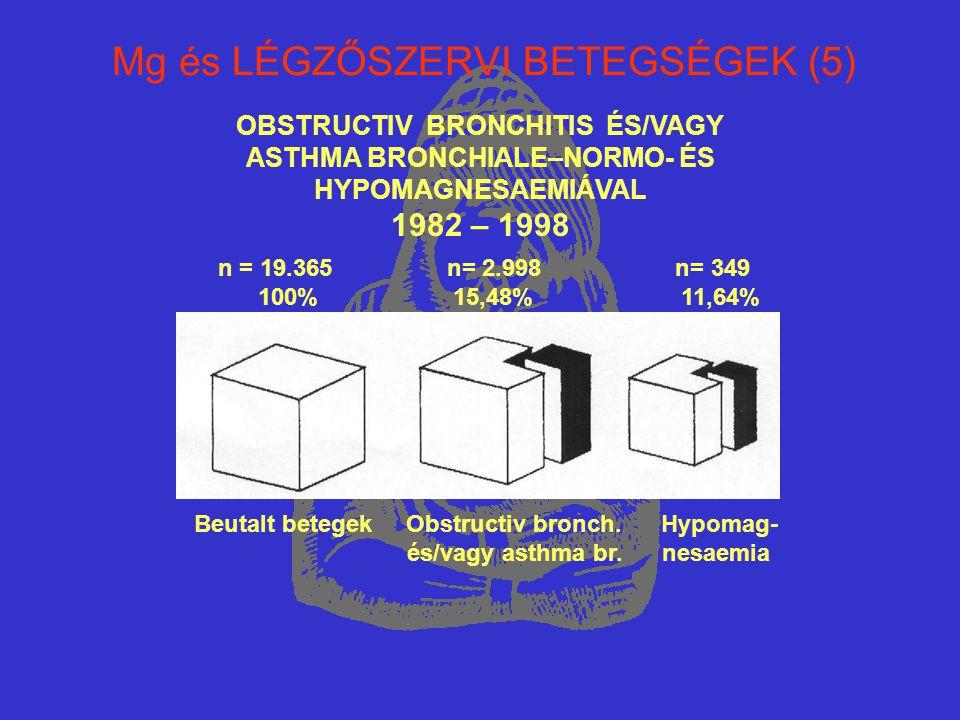 Mg és LÉGZŐSZERVI BETEGSÉGEK (5) OBSTRUCTIV BRONCHITIS ÉS/VAGY ASTHMA BRONCHIALE–NORMO- ÉS HYPOMAGNESAEMIÁVAL 1982 – 1998 n = 19.365 n= 2.998 n= 349 1