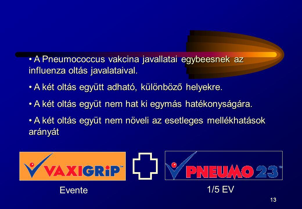 13 A Pneumococcus vakcina javallatai egybeesnek az influenza oltás javalataival. A Pneumococcus vakcina javallatai egybeesnek az influenza oltás javal