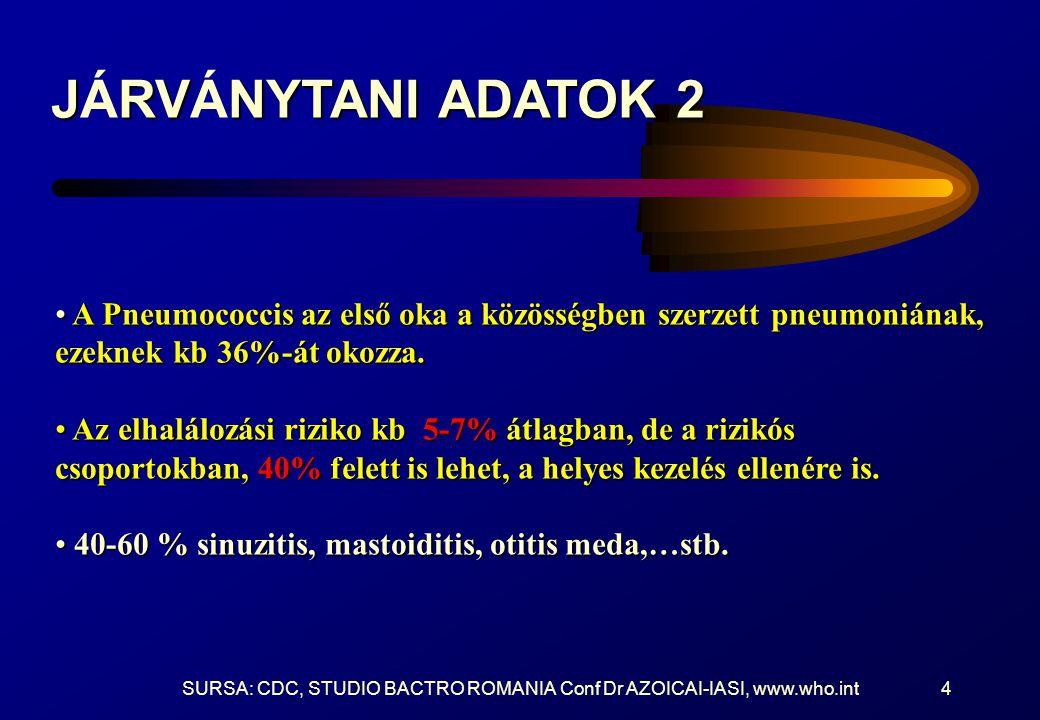 SURSA: CDC, STUDIO BACTRO ROMANIA Conf Dr AZOICAI-IASI, www.who.int4 JRVNYTANI ADATOK 2 JÁRVÁNYTANI ADATOK 2 A Pneumococcis az első oka a közösségben