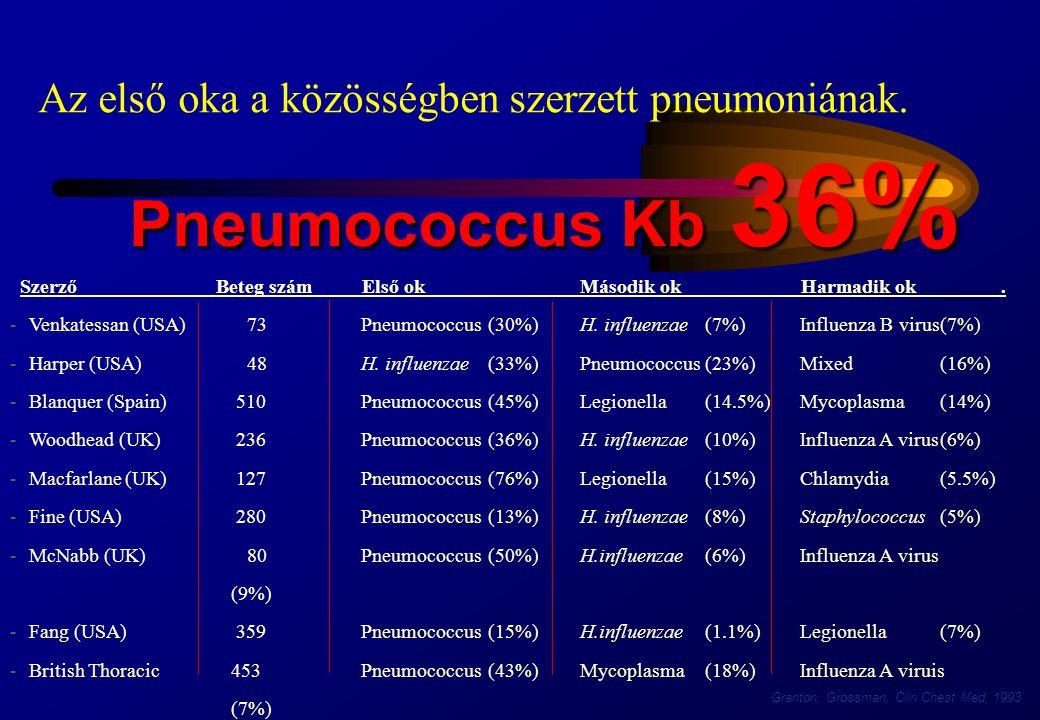 Az első oka a közösségben szerzett pneumoniának. Szerző Beteg szám Első ok Második ok Harmadik ok. Venkatessan (USA) 73Pneumococcus(30%)H. influenzae