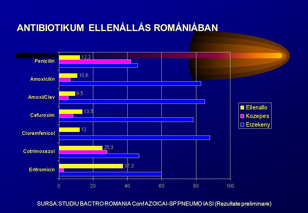 Appelbaum, Clin Infect Dis, 1992 ANTIBIOTIKUM ELLENLLAS VILGSZERTE ANTIBIOTIKUM ELLENÁLLAS VILÁGSZERTE Ezek az adatok, 1992-böl vannak, ma a 40%-os ellenállás sem ritka