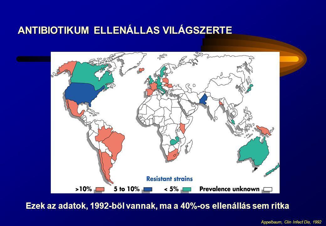 Appelbaum, Clin Infect Dis, 1992 ANTIBIOTIKUM ELLENLLAS VILGSZERTE ANTIBIOTIKUM ELLENÁLLAS VILÁGSZERTE Ezek az adatok, 1992-böl vannak, ma a 40%-os el