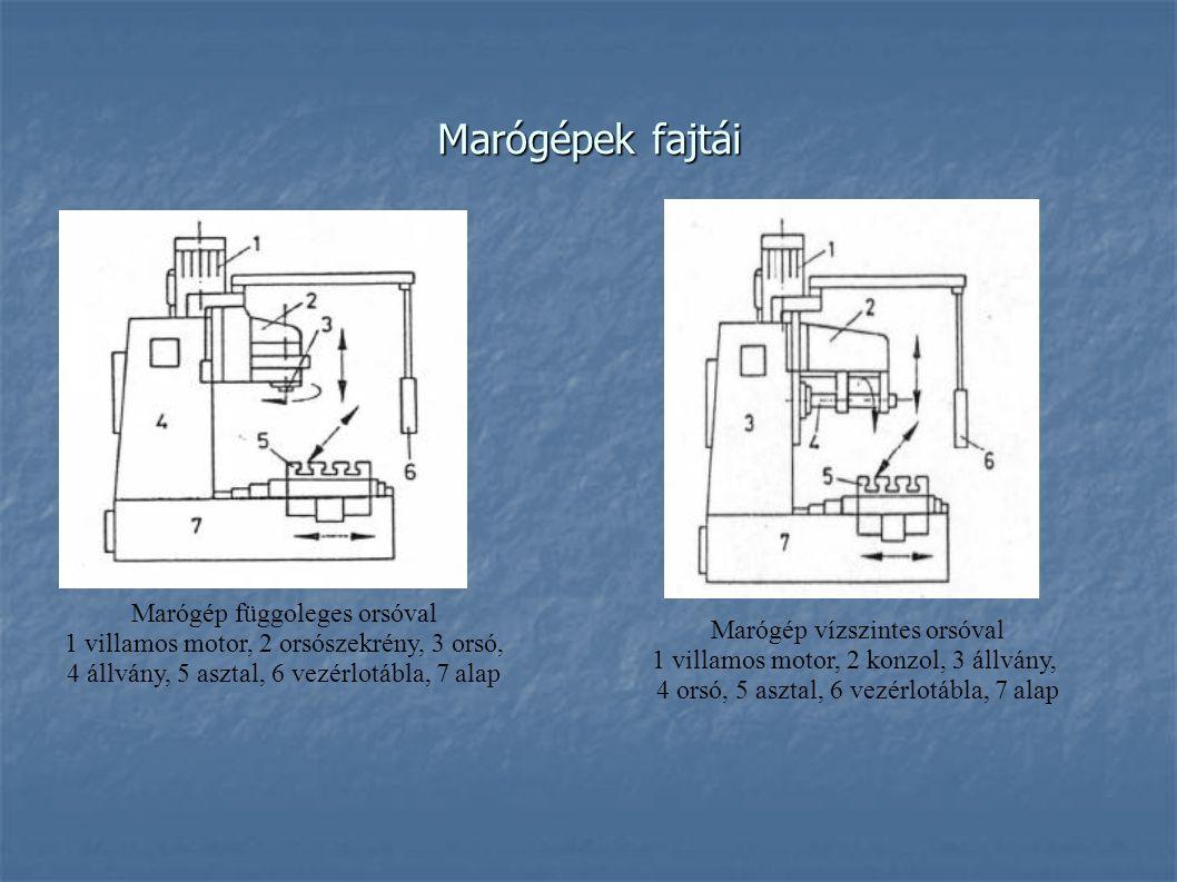 Marógépek fajtái Marógép függoleges orsóval 1 villamos motor, 2 orsószekrény, 3 orsó, 4 állvány, 5 asztal, 6 vezérlotábla, 7 alap Marógép vízszintes o