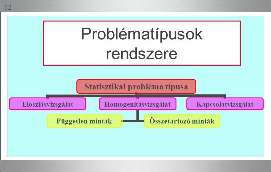  Problématípusok rendszere Statisztikai probléma típusa EloszlásvizsgálatHomogenitásvizsgálat Független mintákÖsszetartozó minták Kapcsolatvizsgálat