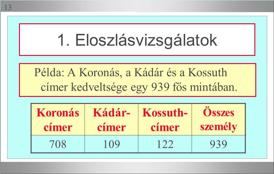  Példa: A Koronás, a Kádár és a Kossuth címer kedveltsége egy 939 fős mintában. 1. Eloszlásvizsgálatok Koronás címer Kádár- címer Kossuth- címer Öss