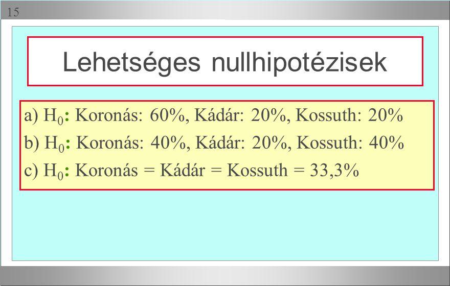  a) H 0 : Koronás: 60%, Kádár: 20%, Kossuth: 20% b) H 0 : Koronás: 40%, Kádár: 20%, Kossuth: 40% c) H 0 : Koronás = Kádár = Kossuth = 33,3% Lehetség