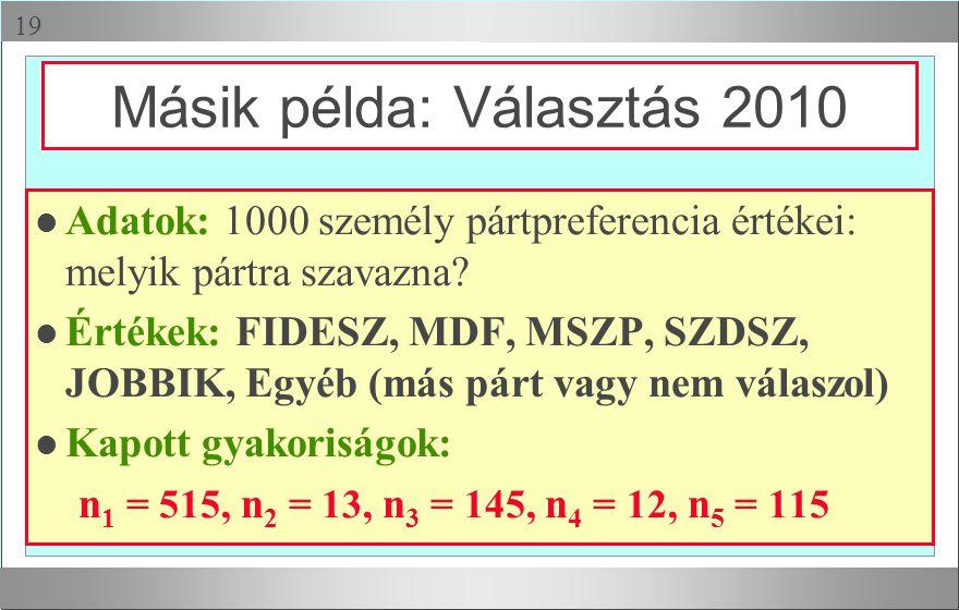  l Adatok: 1000 személy pártpreferencia értékei: melyik pártra szavazna? l Értékek: FIDESZ, MDF, MSZP, SZDSZ, JOBBIK, Egyéb (más párt vagy nem válas