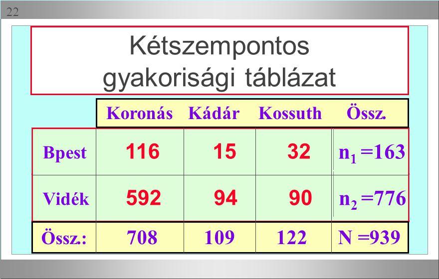 116 15 32 n 1 =163 Vidék 592 94 90 Bpest n 2 =776 Kétszempontos gyakorisági táblázat Koronás Kádár Kossuth Össz. Össz.: 708 109 122 N =939