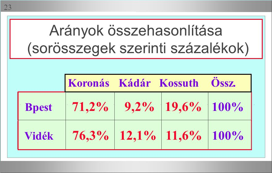  Arányok összehasonlítása (sorösszegek szerinti százalékok) 71,2%9,2%19,6% 100% Vidék 76,3%12,1%11,6% Bpest 100% Koronás Kádár Kossuth Össz.