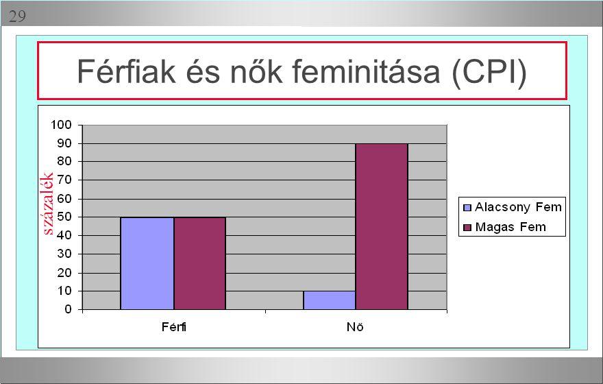  Férfiak és nők feminitása (CPI) százalék