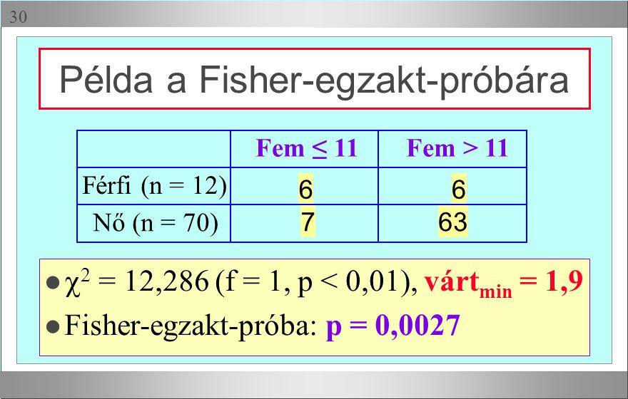  Fem ≤ 11Fem > 11 Férfi (n = 12) 66 Nő (n = 70) 763 l  2 = 12,286 (f = 1, p < 0,01), várt min = 1,9 l Fisher-egzakt-próba: p = 0,0027 Példa a Fishe