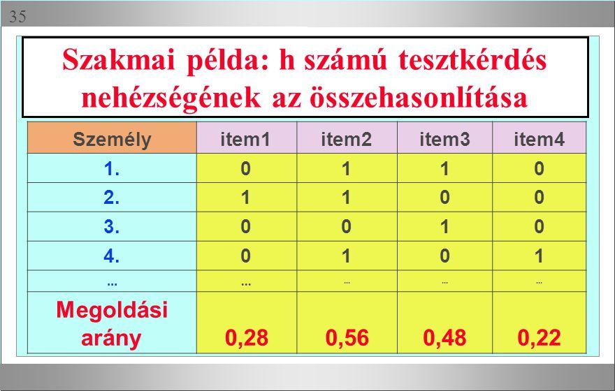  Szakmai példa: h számú tesztkérdés nehézségének az összehasonlítása Személyitem1item2item3item4 1.0110 2.1100 3.0010 4.0101... Megoldási arány0,280