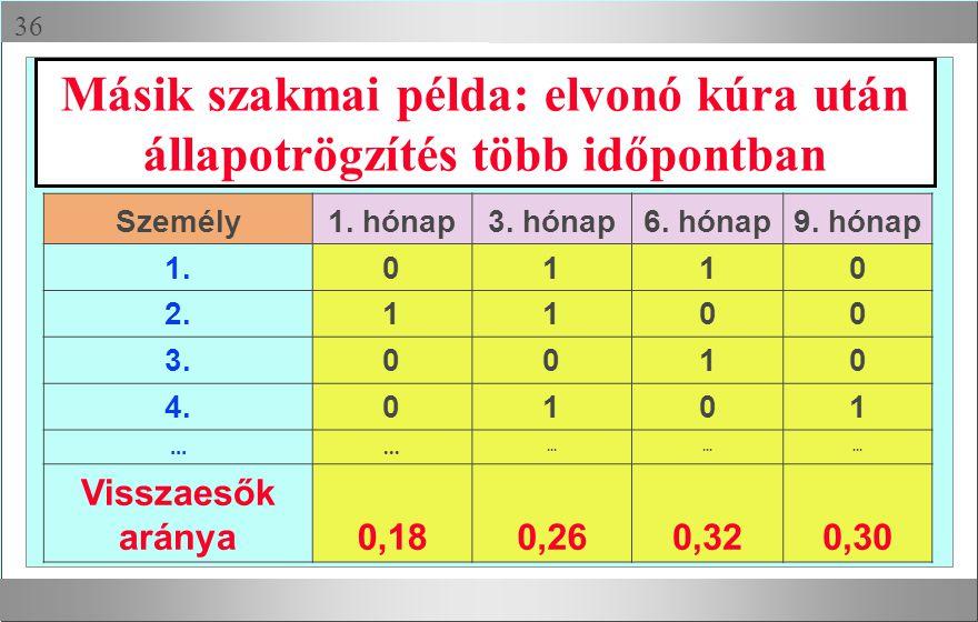  Másik szakmai példa: elvonó kúra után állapotrögzítés több időpontban Személy1. hónap3. hónap6. hónap9. hónap 1.0110 2.1100 3.0010 4.0101... Vissza