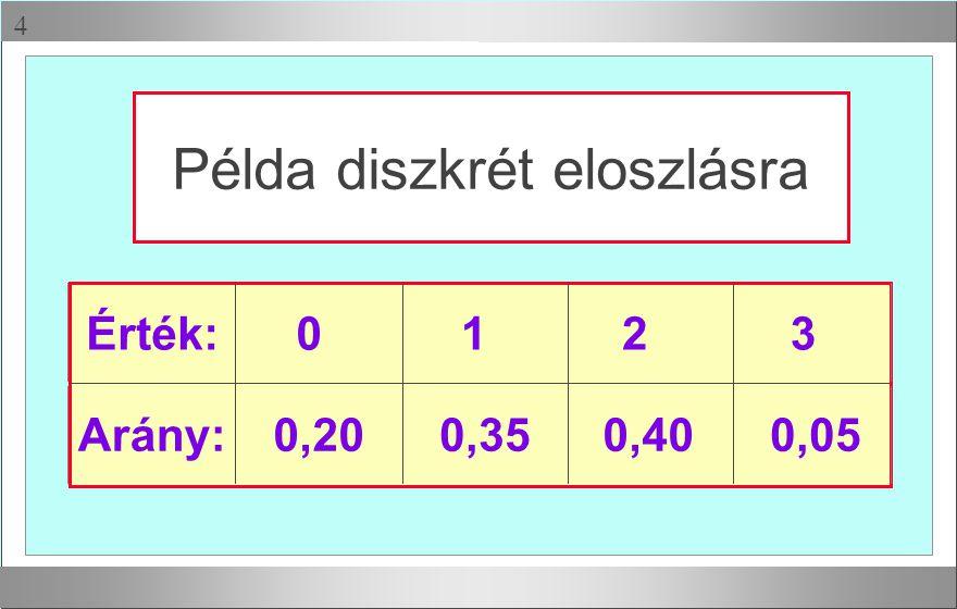  Példa diszkrét eloszlásra 0123 Arány:0,200,350,400,05 Érték: