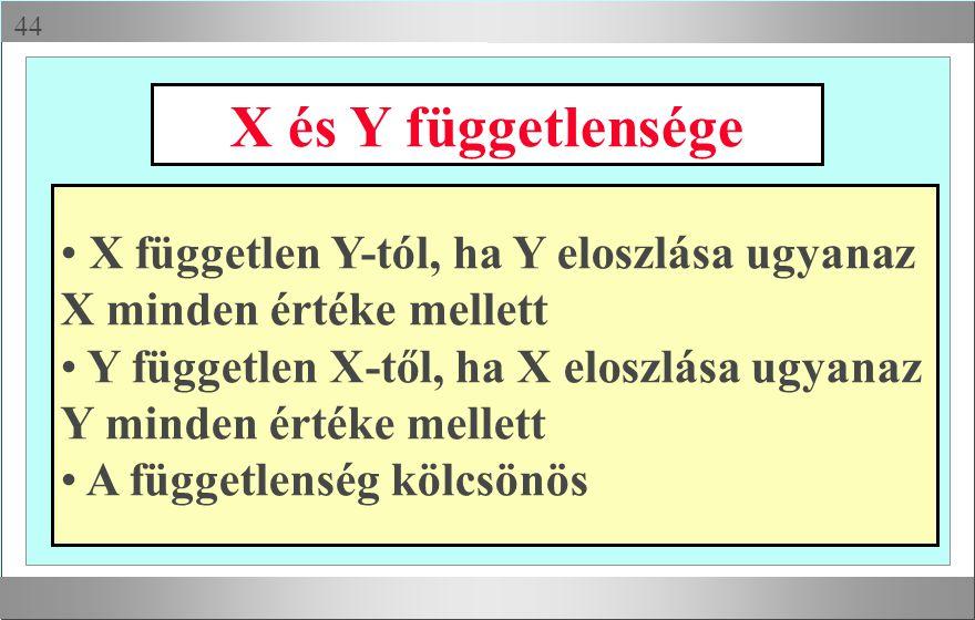  X és Y függetlensége X független Y-tól, ha Y eloszlása ugyanaz X minden értéke mellett Y független X-től, ha X eloszlása ugyanaz Y minden értéke me