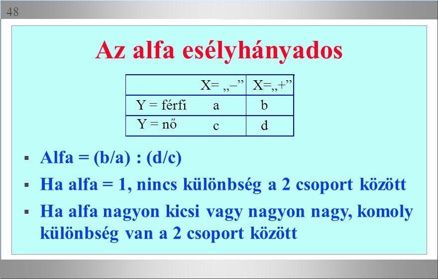 """ Az alfa esélyhányados X= """"  """" X=""""+"""" Y = férfiab cd Y = nő  Alfa = (b/a) : (d/c)  Ha alfa = 1, nincs különbség a 2 csoport között  Ha alfa nagyo"""