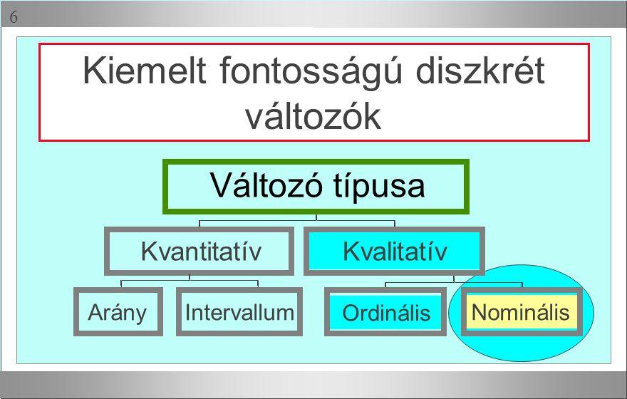 Kvantitatív Ordinális Nominális Kvalitatív Változó típusa ArányIntervallum Kiemelt fontosságú diszkrét változók