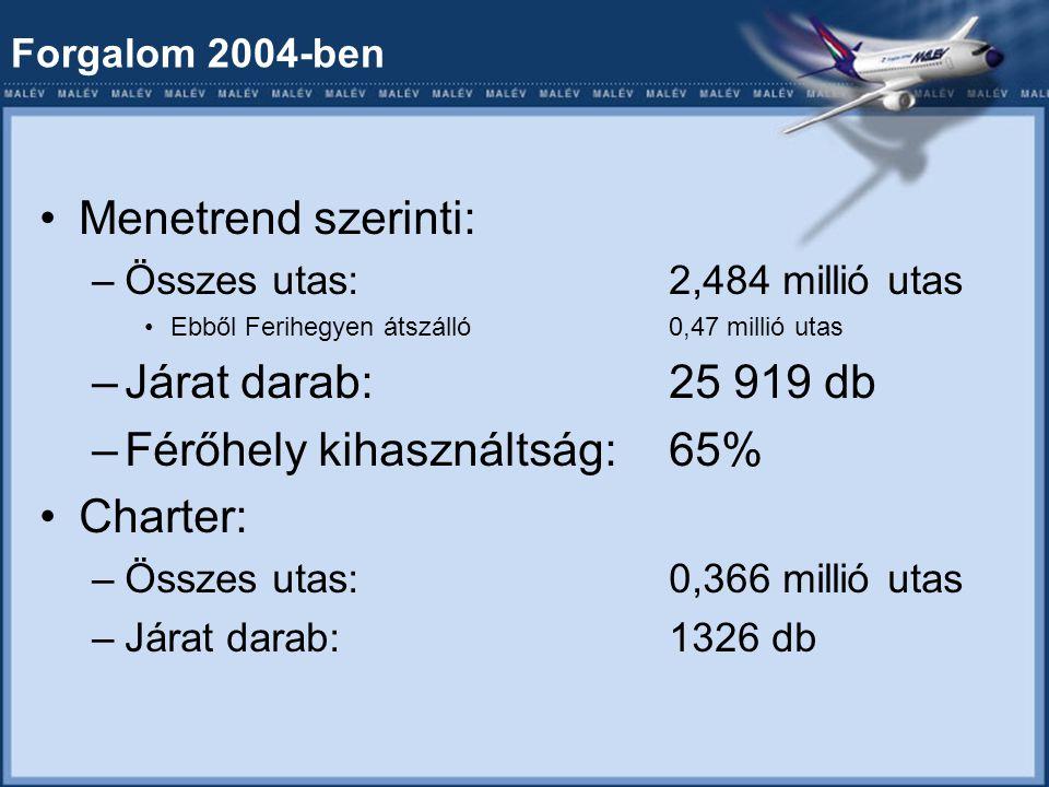 Forgalom 2004-ben Menetrend szerinti: –Összes utas:2,484 millió utas Ebből Ferihegyen átszálló0,47 millió utas –Járat darab:25 919 db –Férőhely kihasználtság:65% Charter: –Összes utas:0,366 millió utas –Járat darab:1326 db