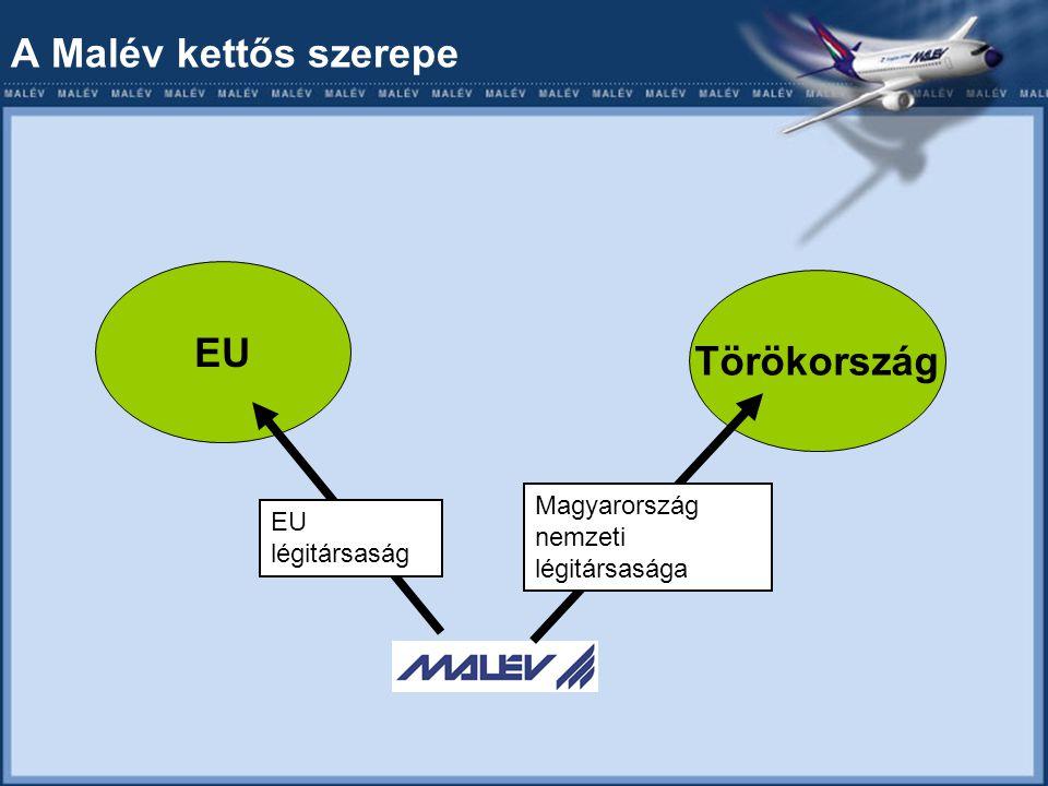 A Malév kettős szerepe EU Törökország EU légitársaság Magyarország nemzeti légitársasága