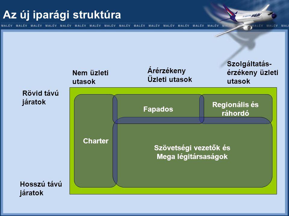 Az új iparági struktúra Rövid távú járatok Hosszú távú járatok Nem üzleti utasok Árérzékeny Üzleti utasok Szolgáltatás- érzékeny üzleti utasok Charter Regionális és ráhordó Szövetségi vezetők és Mega légitársaságok Fapados