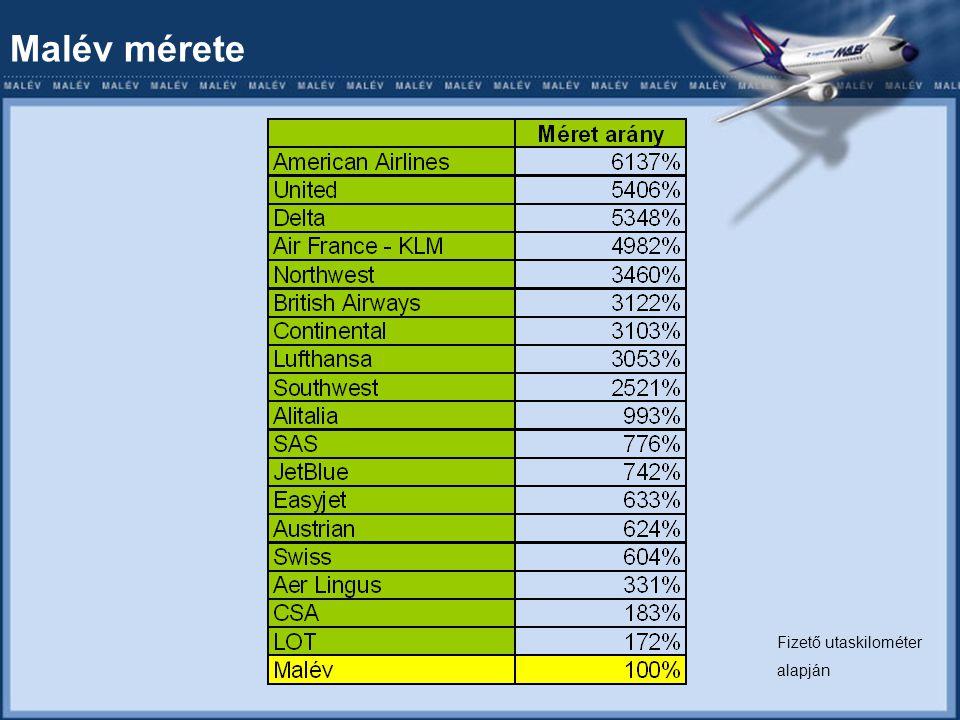 A Malév-csoport tevékenységei Menetrend szerinti utasszállítás – (árbevétel 86%-a) Charter Cargo / teherszállítás Repülőgépek földi kiszolgálása Ferihegyen Repülőgépek javítása Ferihegyen Kerozin értékesítés Ferihegyen Catering Munkaerő képzés / kölcsönzés