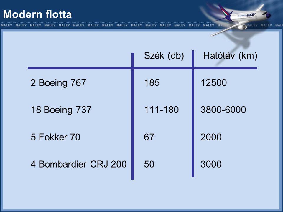 Modern flotta Szék (db) Hatótáv (km) 2 Boeing 76718512500 18 Boeing 737111-1803800-6000 5 Fokker 70672000 4 Bombardier CRJ 200503000