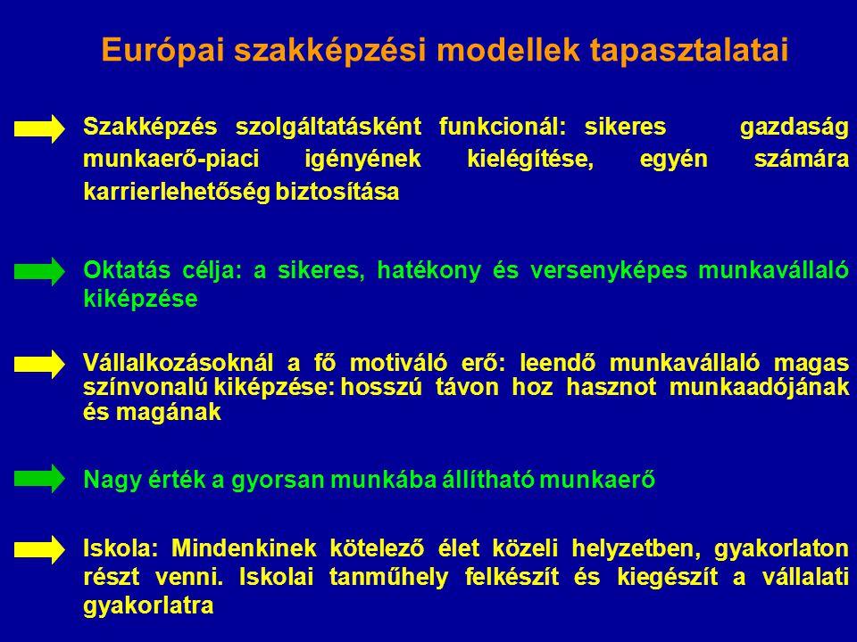 Európai szakképzési modellek tapasztalatai Szakképzés szolgáltatásként funkcionál: sikeres gazdaság munkaerő-piaci igényének kielégítése, egyén számára karrierlehetőség biztosítása Oktatás célja: a sikeres, hatékony és versenyképes munkavállaló kiképzése Vállalkozásoknál a fő motiváló erő: leendő munkavállaló magas színvonalú kiképzése:hosszú távon hoz hasznot munkaadójának és magának Nagy érték a gyorsan munkába állítható munkaerő Iskola: Mindenkinek kötelező élet közeli helyzetben, gyakorlaton részt venni.