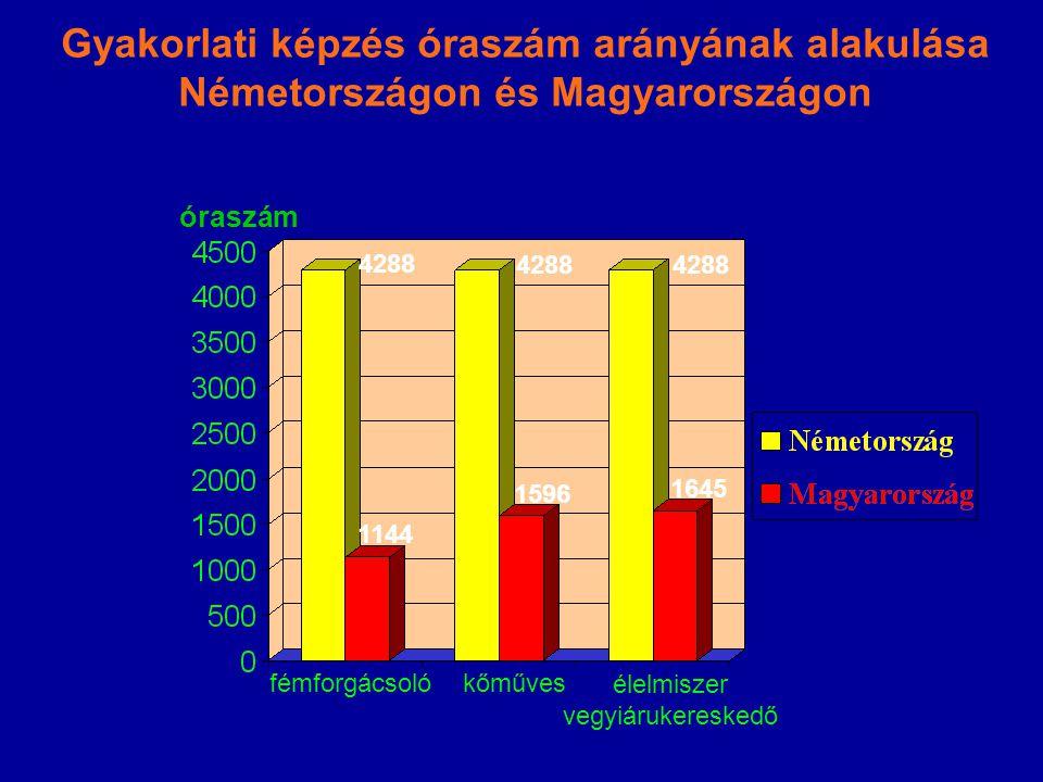 Gyakorlati képzés óraszám arányának alakulása Németországon és Magyarországon fémforgácsoló kőműves élelmiszer vegyiárukereskedő óraszám 1645 1144 4288 1596