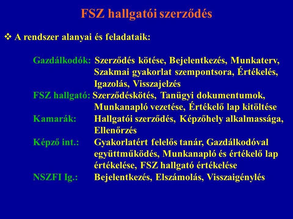 FSZ hallgatói szerződés  A rendszer alanyai és feladataik: Gazdálkodók: Szerződés kötése, Bejelentkezés, Munkaterv, Szakmai gyakorlat szempontsora, Értékelés, Igazolás, Visszajelzés FSZ hallgató: Szerződéskötés, Tanügyi dokumentumok, Munkanapló vezetése, Értékelő lap kitöltése Kamarák: Hallgatói szerződés, Képzőhely alkalmassága, Ellenőrzés Képző int.: Gyakorlatért felelős tanár, Gazdálkodóval együttműködés, Munkanapló és értékelő lap értékelése, FSZ hallgató értékelése NSZFI Ig.: Bejelentkezés, Elszámolás, Visszaigénylés