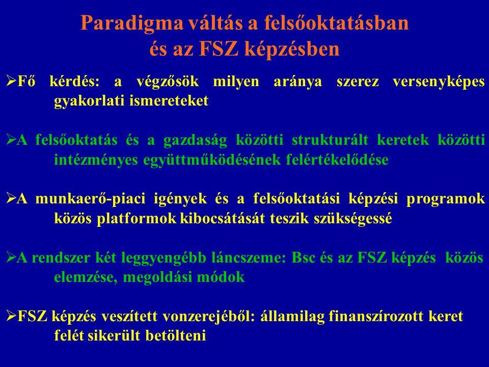 A tanuló szerződés kiterjesztésének perspektívái A hallgató szerződés jogszabályi feltételeinek megteremtése: A tanulószerződés rendszerével azonos elbírálás Egy szemeszter összefüggő formában a gazdálkodók igényei szerint A gyakorlati képzés eltérő sajátosságai (a tanulószerződéstől) MKIK elkészítette a módszertani útmutatót a végrehajtáshoz MKIK elkészítette a szerződésmintát és a teljes dokumentációt Elkészült a teljes on-line informatikai felület az ISZIIR Reális esély a 10 ezer fő FSZ hallgató 30%-nak beemelése Új lehetőség a Bsc képzésben lévők fél éves gyakorlatának hallgatói szerződés keretei közötti bevonására: A gyakorlati képzés költségei elszámolhatók a szakképzési alap terhére: éves szinten 30-40 ezer fő bevonásának lehetősége