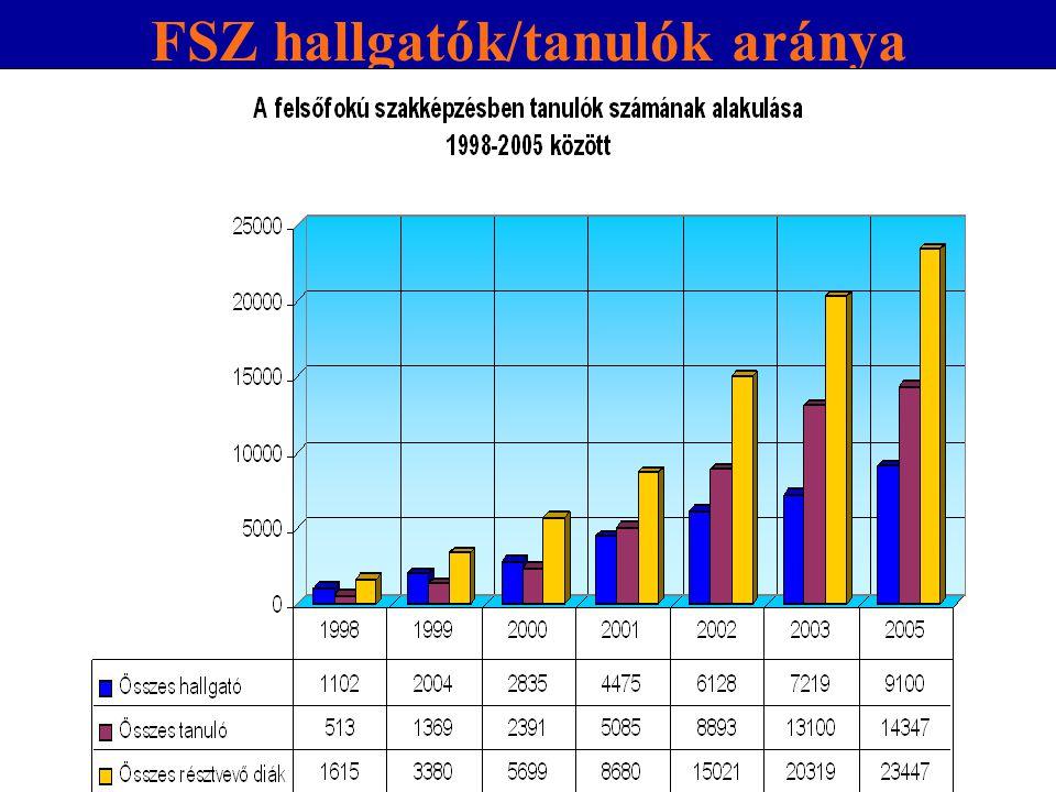 FSZ hallgatók/tanulók aránya