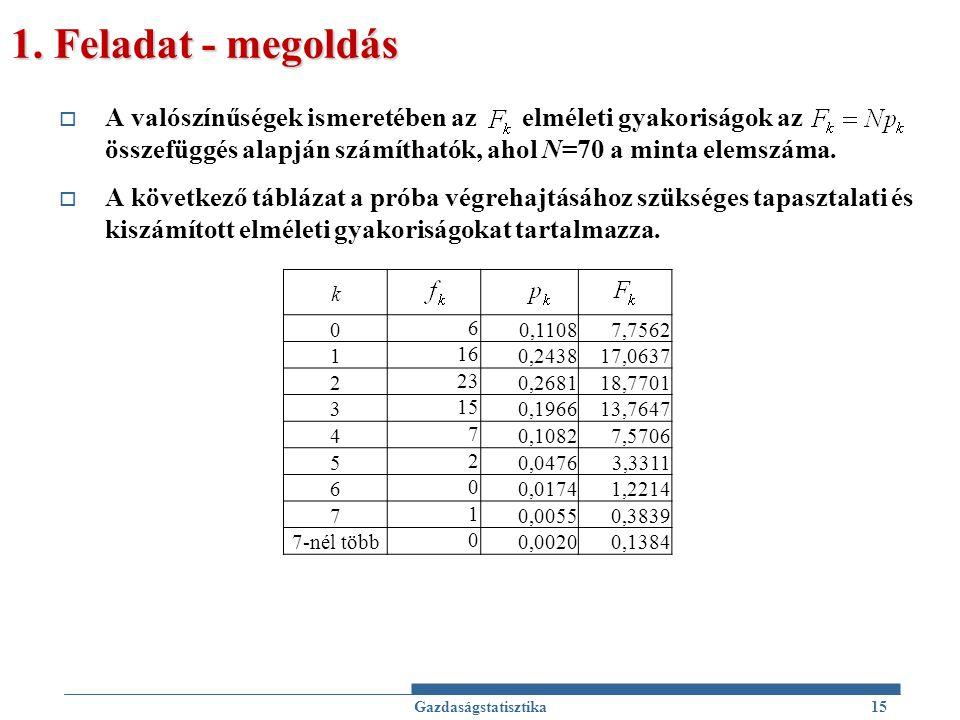 1. Feladat - megoldás  A valószínűségek ismeretében az elméleti gyakoriságok az összefüggés alapján számíthatók, ahol N=70 a minta elemszáma.  A köv